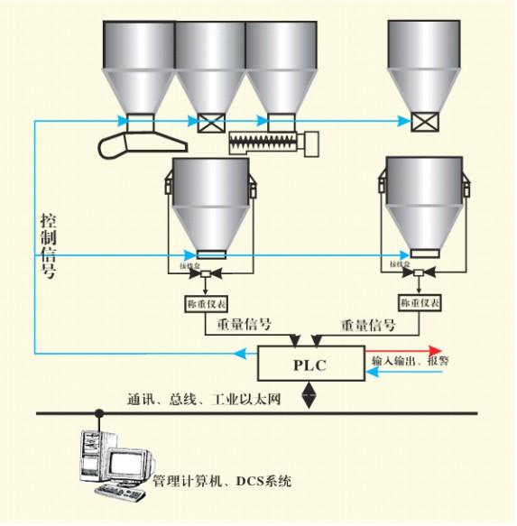 自动灌装系统示意图
